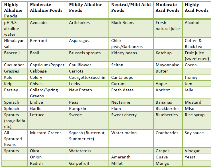 Alkaline Food Chart | Sharing Self Improvement