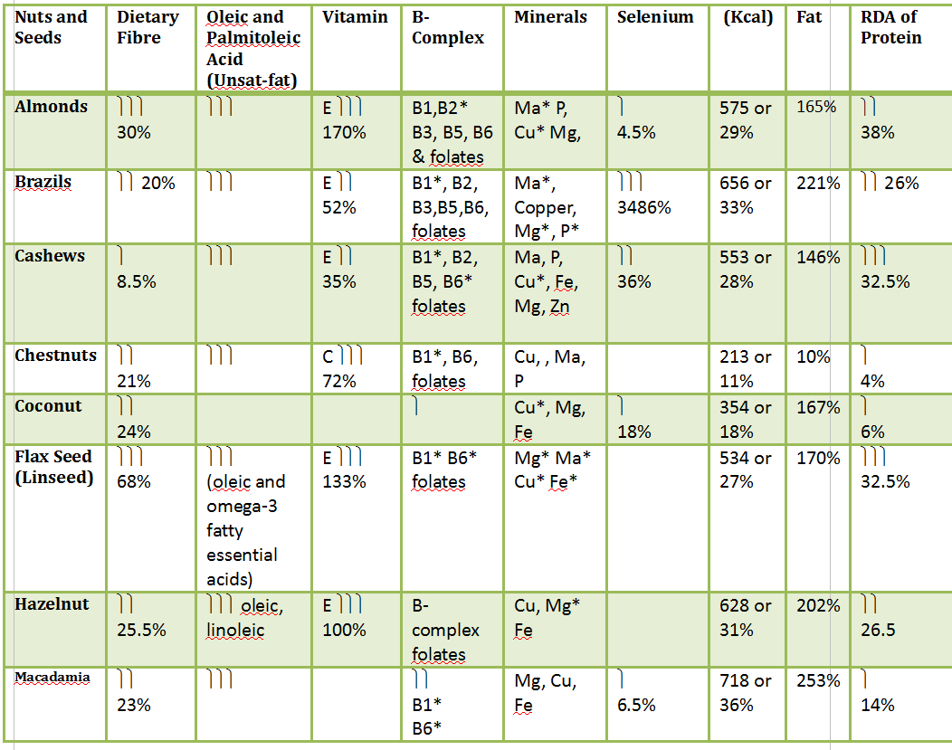 Nutritional Value of Nuts and Seeds advise